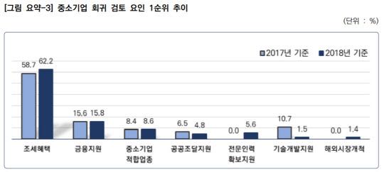 """중견기업 1400곳 중 70곳 """"中企 회귀 검토"""""""